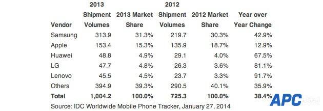 2013年智能手机销售比例及数量(10亿)